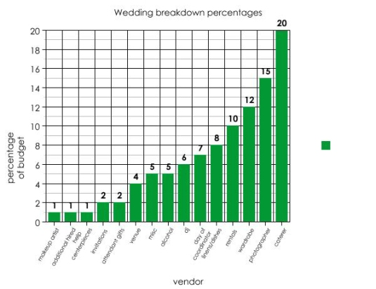 wedding_percentages_graph